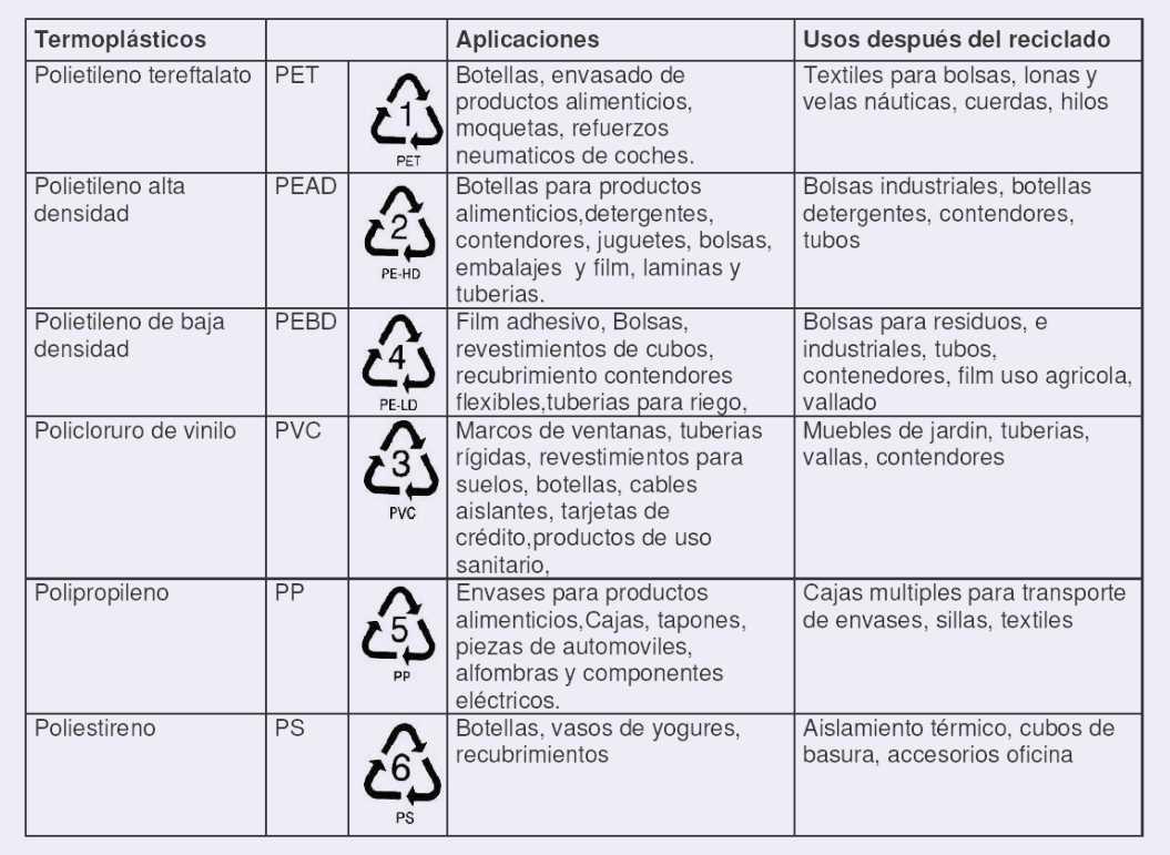 tipos de plasticos reciclables1